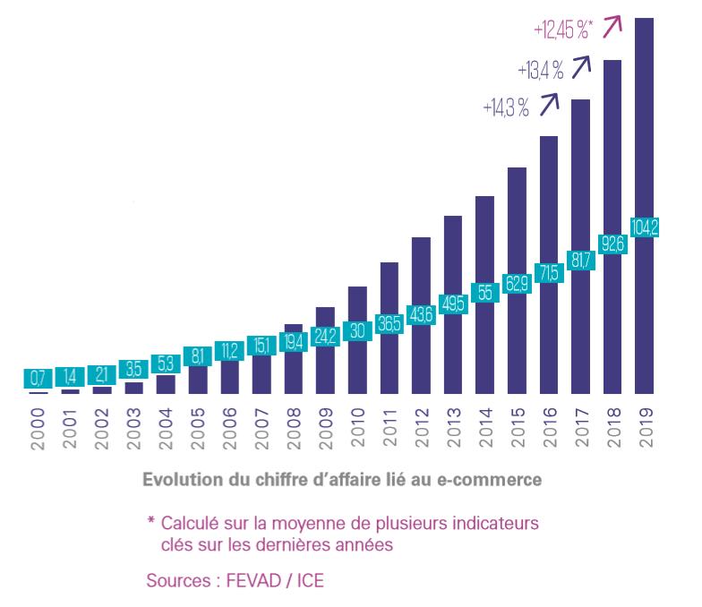Comment se lancer dans le e-commerce en 2020 ? La formation complète qui explique tout, de A à Z